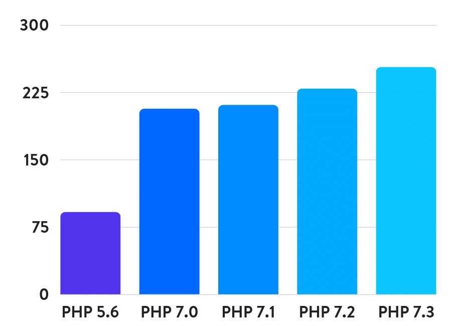 wordpress-5.0-php-benchmarks-v2.jpg